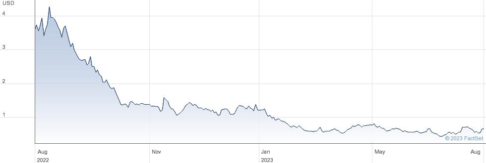 Canoo Inc performance chart