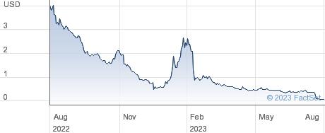 AppHarvest Inc performance chart