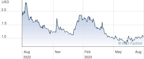 Curiositystream Inc. performance chart