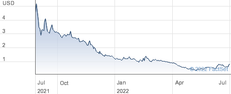 EzFill Holdings Inc performance chart