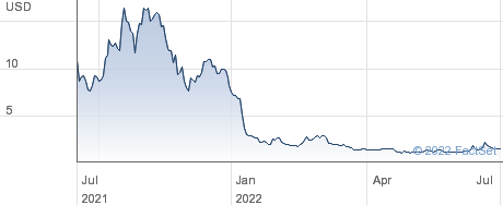 Volcon Inc performance chart