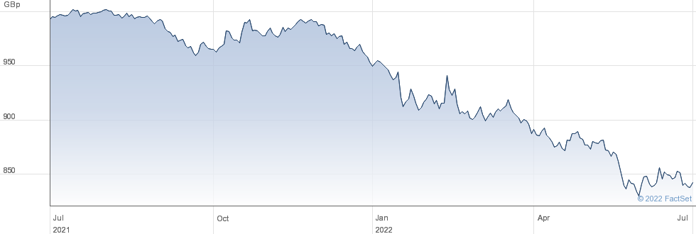 LG ESG CORP performance chart