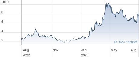 Reneo Pharmaceuticals Inc performance chart
