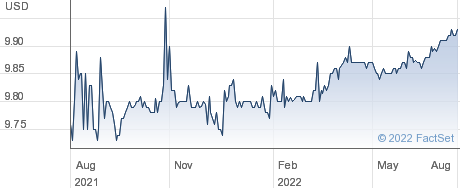 Population Health Investment Co Inc performance chart