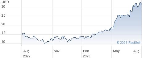 Rxsight Inc performance chart