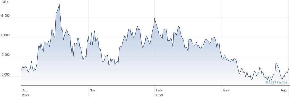 WT 5X L EUR S performance chart