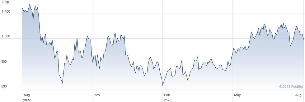 WT 5X S EUR L performance chart
