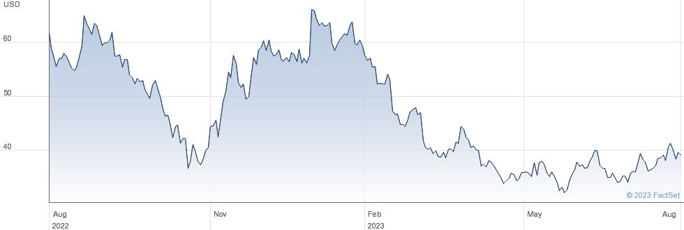 JD.Com Inc performance chart