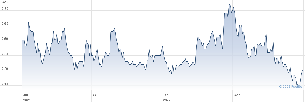 Minera Alamos Inc performance chart