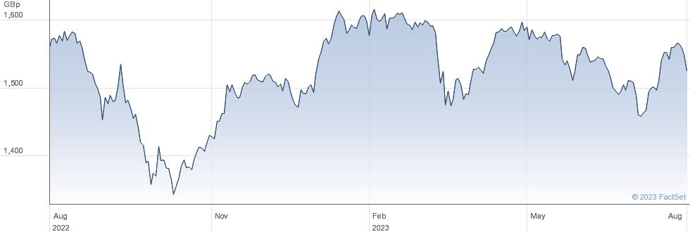 UBSETF UKSR performance chart