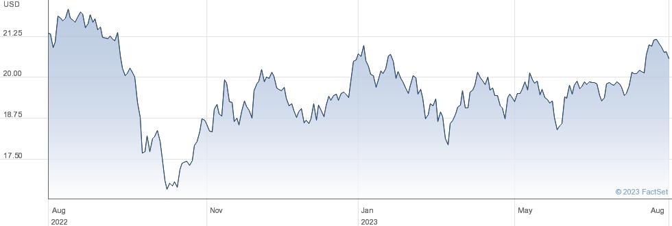 CareTrust REIT Inc performance chart