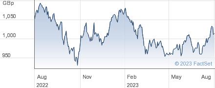 UBSETF MSRUSA performance chart