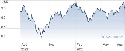 UBS (Irl) ETF plc DJ Gl Sel Divid UCITS ETF USDAd performance chart