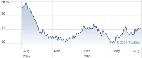 Aker Carbon Capture AS performance chart