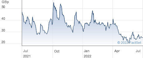 Upper Thames Holdings PLC performance chart