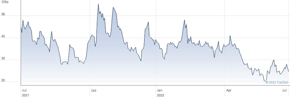 Upper Thames Holdings PLC performance chart