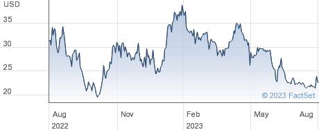 Kymera Therapeutics Inc performance chart