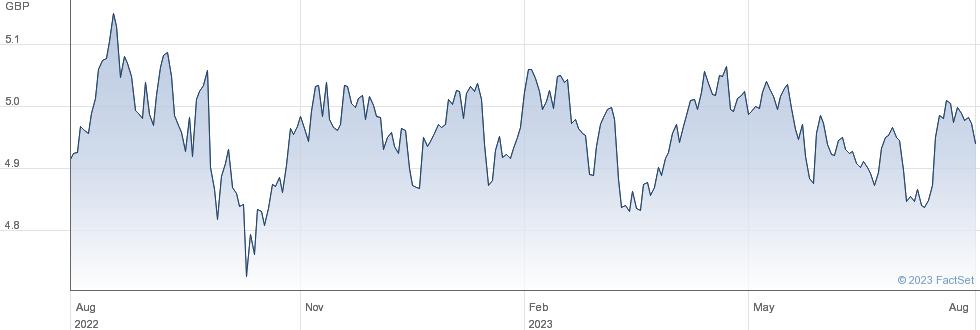 IS WD MV ESG performance chart