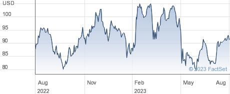 Stonex Group Inc performance chart