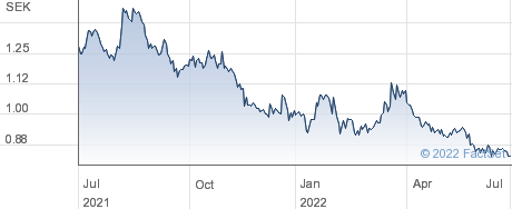 Starbreeze AB performance chart