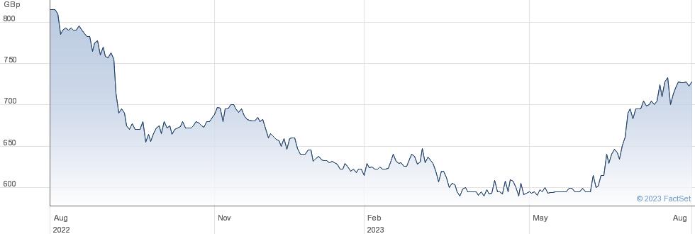 Shepherd Neame Ltd performance chart
