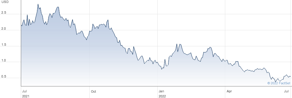 Ebang International Holdings Inc performance chart
