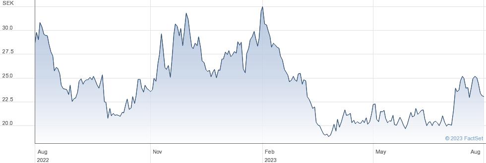 VNV Global AB (publ) performance chart
