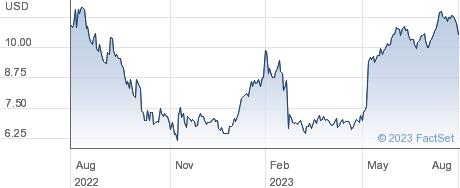 Open Lending Corp performance chart