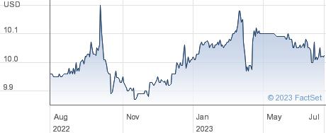 Altitude Acquisition Corp performance chart