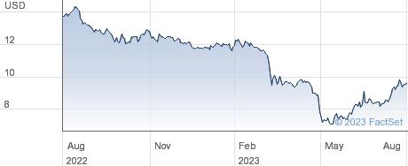 Primis Financial Corp performance chart