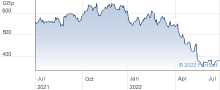 B&M EUROPEAN performance chart