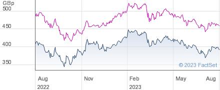 JPMORG.EUR performance chart