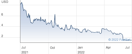 FG Financial Group Inc performance chart