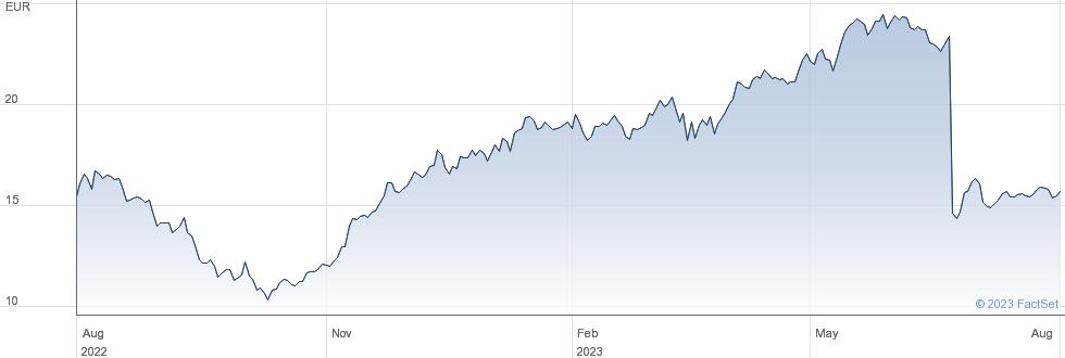 Siemens Energy AG performance chart