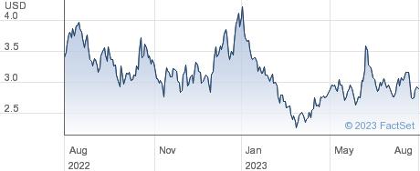 Athira Pharma Inc performance chart