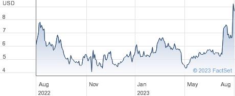 Goodrx Holdings Inc performance chart