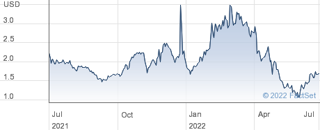 China HGS Real Estate Inc performance chart