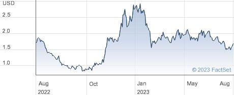 Tuya Inc performance chart