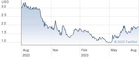 Burgerfi International Inc performance chart