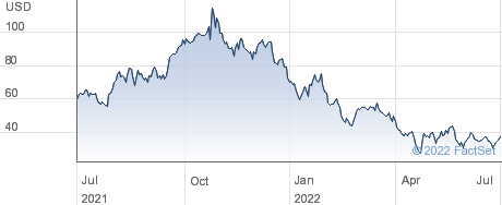 Applovin Corp performance chart
