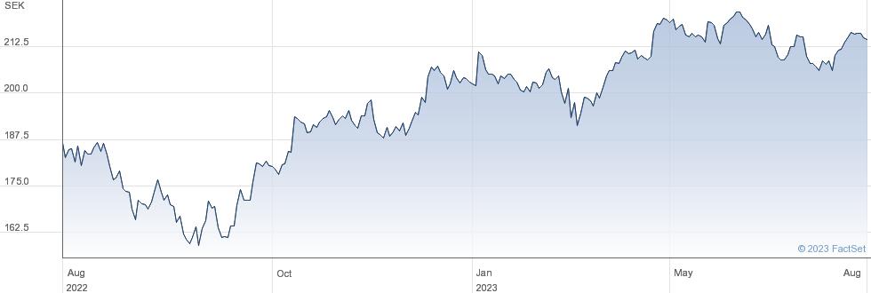 Investor AB performance chart