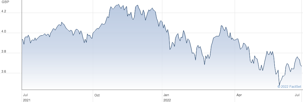 VANESGGAGA performance chart