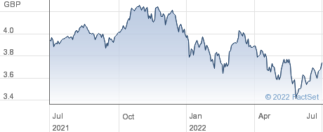 VANESGGAGD performance chart