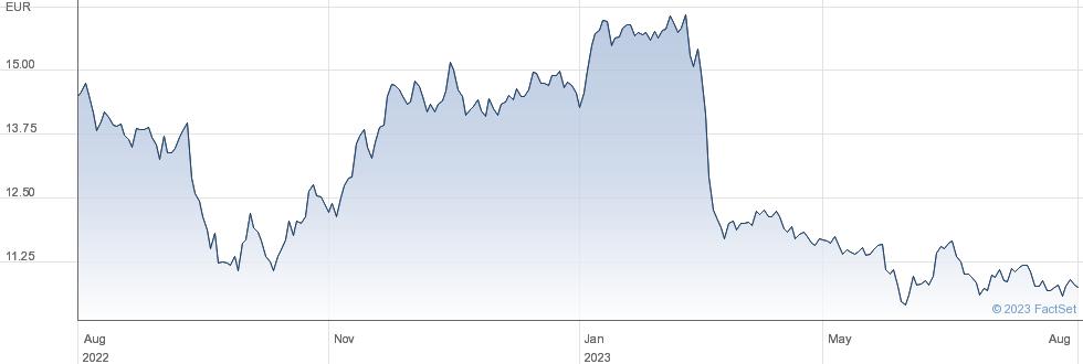 El En SpA performance chart