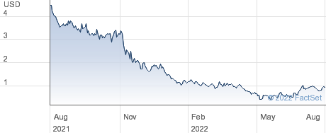 Aspira Women's Health Inc performance chart
