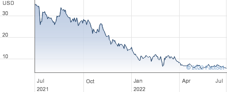 Agora Inc performance chart