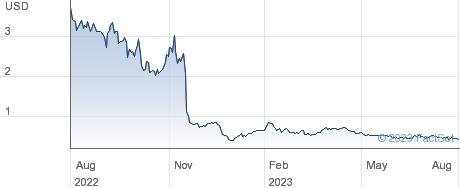Sino-Global Shipping America Ltd performance chart