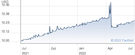 Breeze Holdings Acquisition Corp performance chart