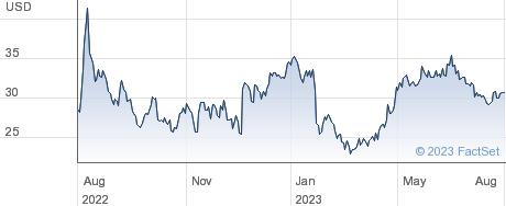 Cerevel Therapeutics Holdings Inc performance chart