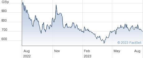 AUCTION TECH performance chart